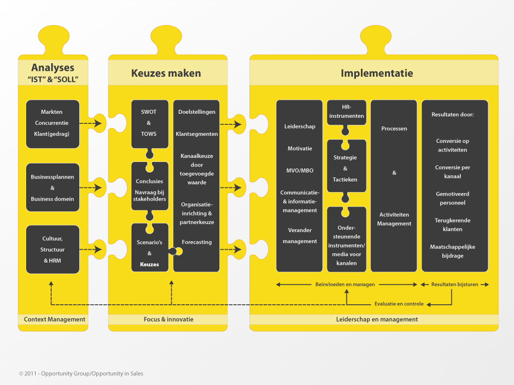 rp_03.-Commerce-3.0-Businessmodellen.jpg